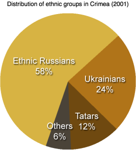 Distribution_of_ethnic_groups_in_Crimea_2001